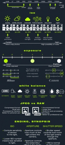 infographic camera basics, cheat sheet in photography