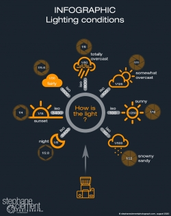 infographic photography lighting conditions