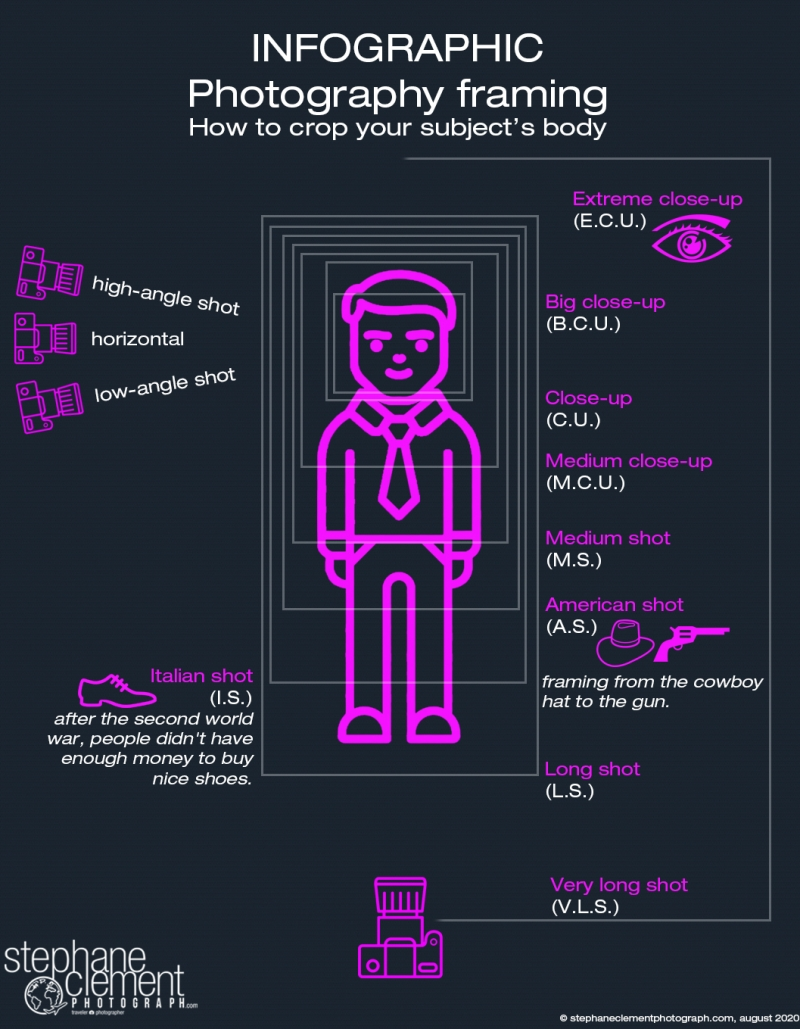 infographic photography framing