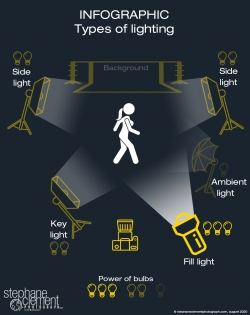 infographic types of lighting, photography